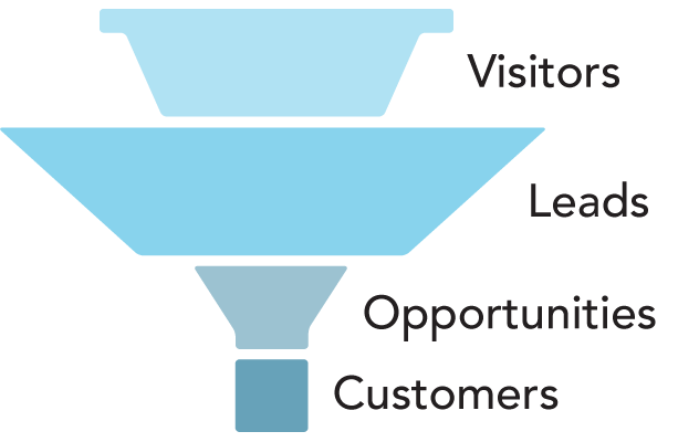 Sales funnel with too many leads