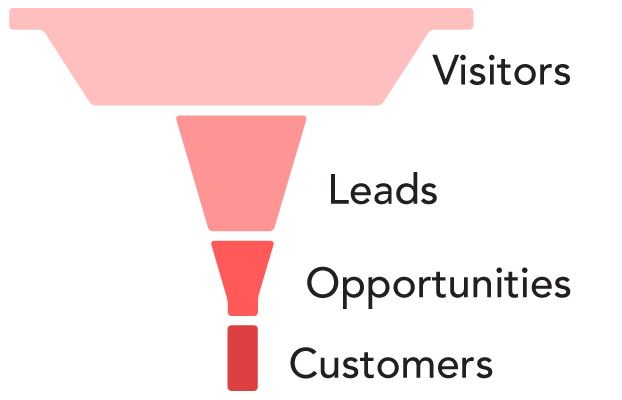 Sales funnel with many visitors and few leads
