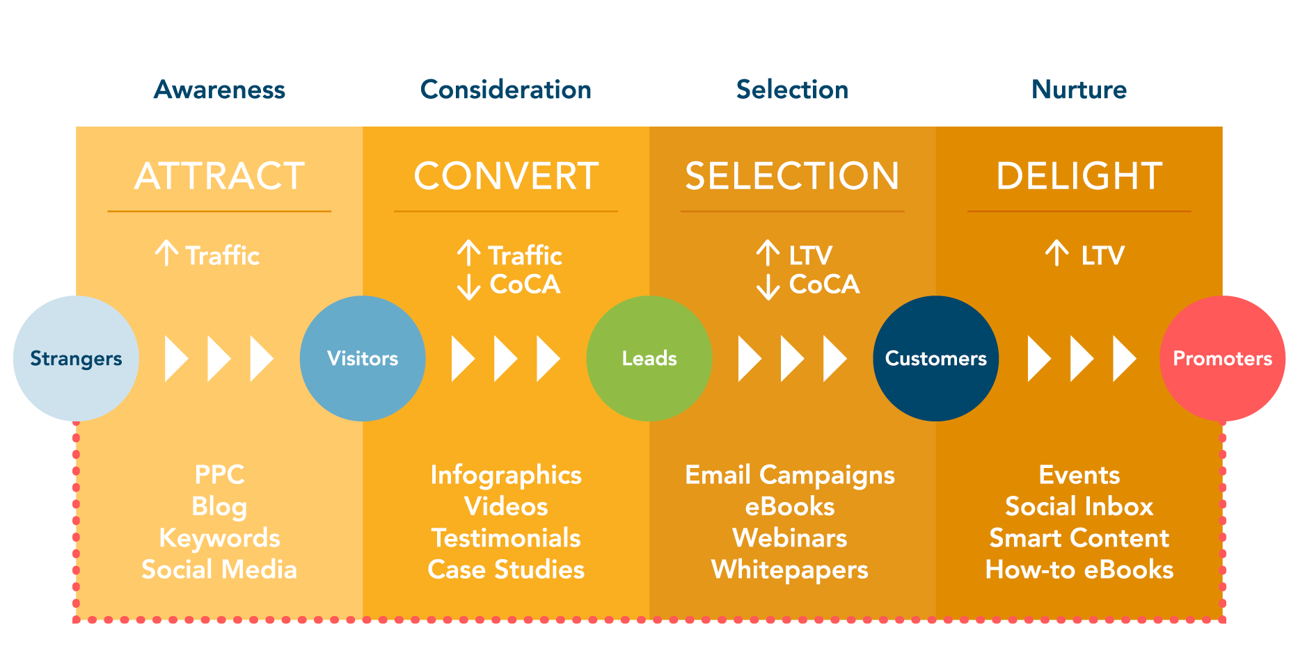 Inbound Methodology in 4 stages: Attract, Convert, Selection, Delight