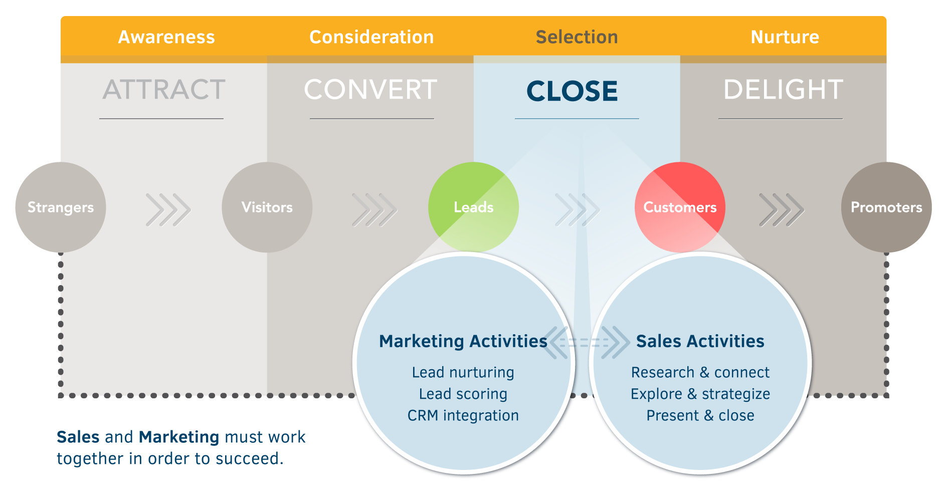 Inbound marketing methodology - close phase