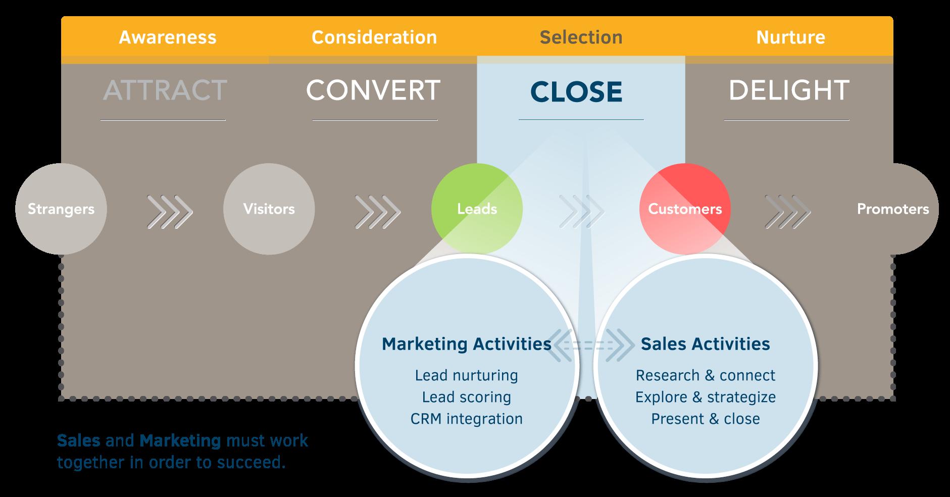 Inbound marketing methodology - close phase