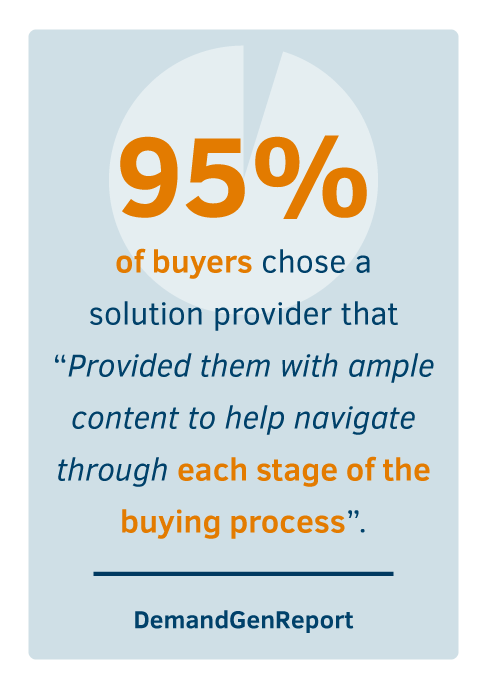 """95% of buyers chose a solution provider that """"Provided them with ample content to help navigate through each stage of the buying process"""""""
