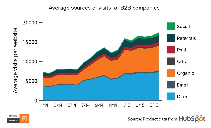 Graph: Average sources of visits for B2B companies