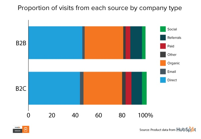 Graph: Proportion of visits from each source by company type