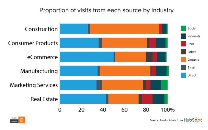 Graph: Proportion of visits from each source by industry