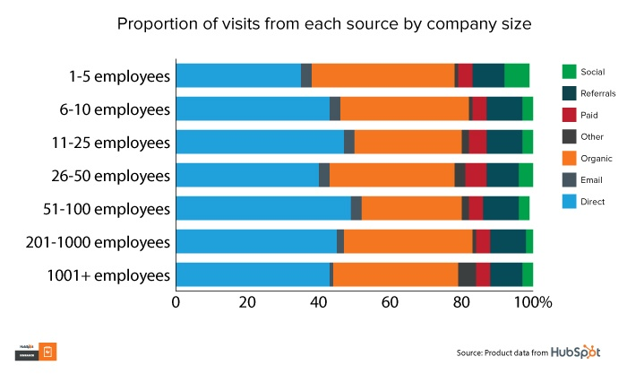 Graph: Proportion of visits from each source by company size