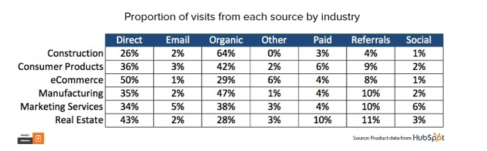 Table: Proportion of visits from each source by industry