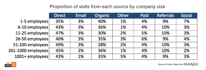 Table: Proportion of visits from each source by company size