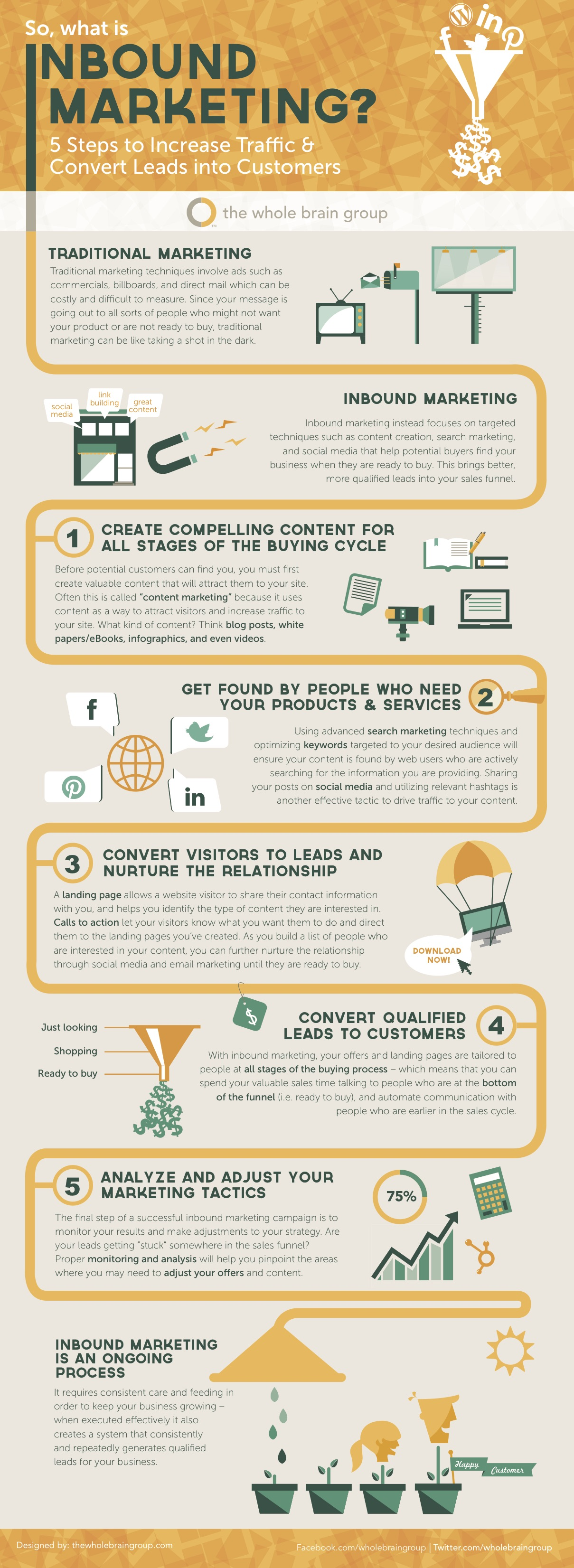 Infographic: What is Inbound Marketing?